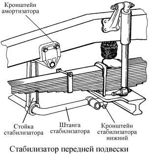 Подвеска автомобилей КамАЗ-53229 и КамАЗ ...